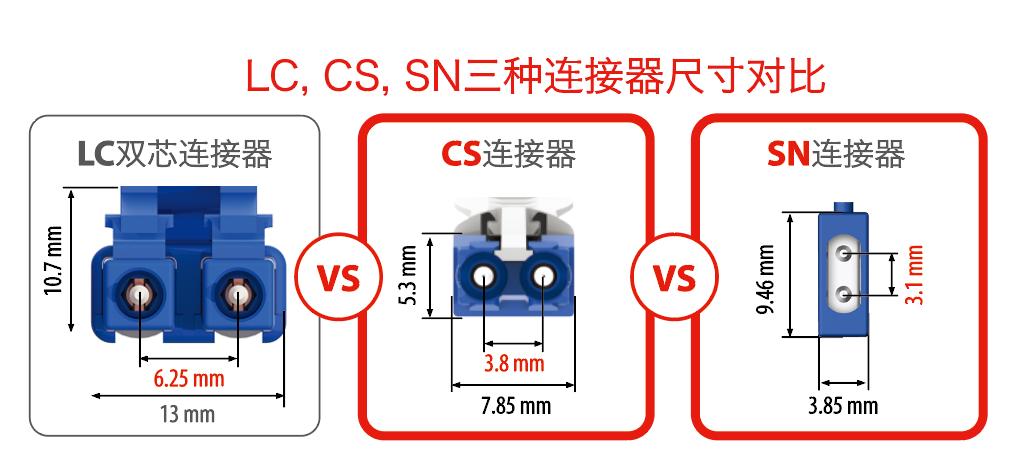 SENKO扇港:SN,下一代更高密度连接器