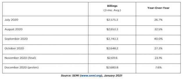 北美半导体生产设备制造商12月销售额环比增长2.6% 同比增长7.6%