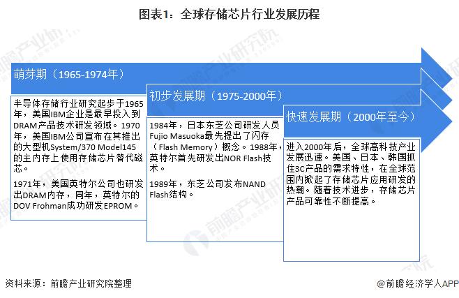 2020年全球存储芯片市场现状情况分析
