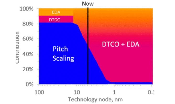 浅谈半导体晶体管间距的缩放面积及连续节点的有效密度-