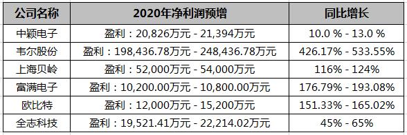 年度业绩预告:6家芯片上市公司净利润预增