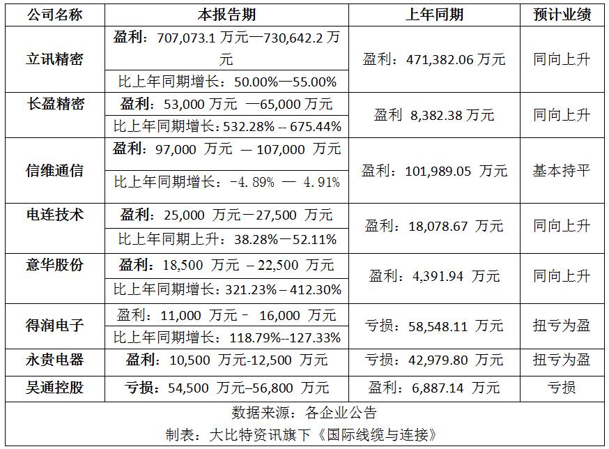 9家连接器企业预告2020年度业绩
