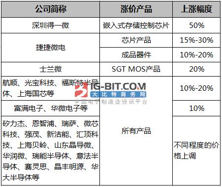 芯片缺货涨价狂潮延续,国内晶圆产能如何?