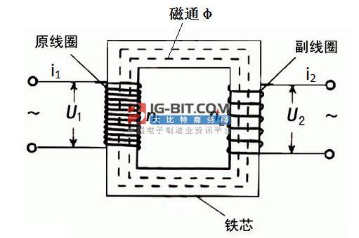 磁集成平面变压器的设计
