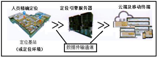 基于新技術的高精度定位技術系統及其在安防領域中的應用