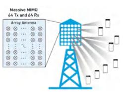 MPS高性能电源模块在5G中的应用