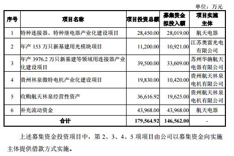 航天电器发力新基建 拟募资14.66亿元
