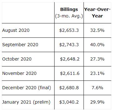 北美半导体设备工业2021年1月公布,首次突破30亿美元