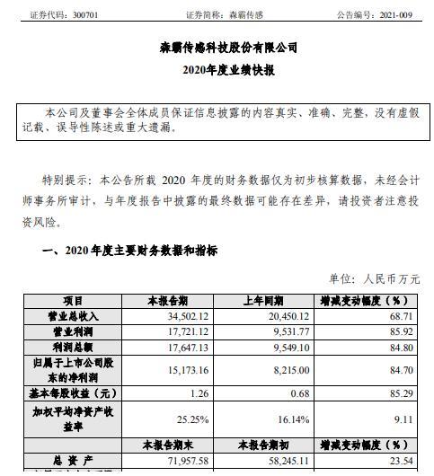 森霸传感2020年度净利1.52亿增长84.7% 销售收入大幅增长