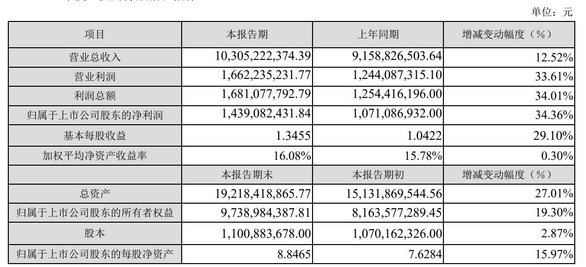中航光电2020年净利14.39亿元  防务领域全力保障配套交付