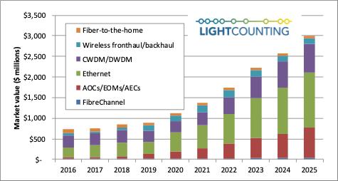 LC:2021-2025年光接口芯片组市场CAGR达22%