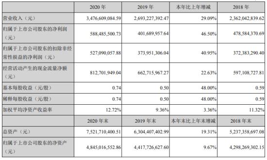 顺络电子2020年净利5.88亿增长46.5%
