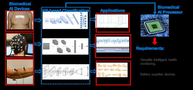 电子科技大学周军教授团队在ISSCC发表人工智能芯片论文!