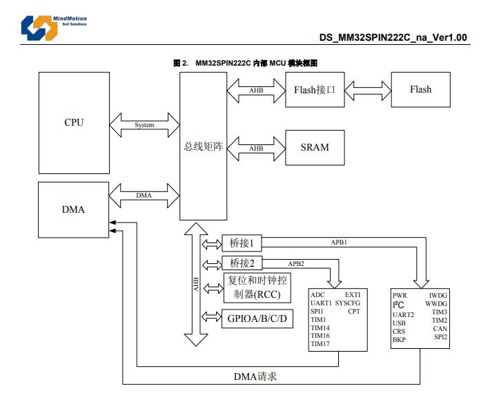 MM32SPIN222C 内部 MCU 模块框图