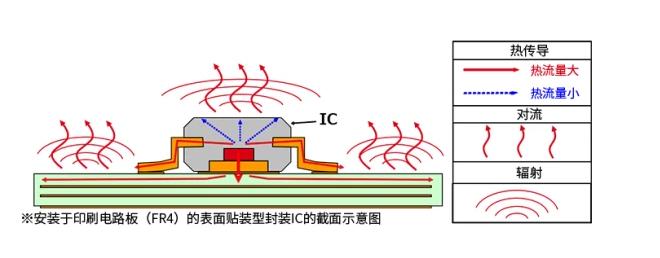 半导体元器件的热设计:传热和散热路径