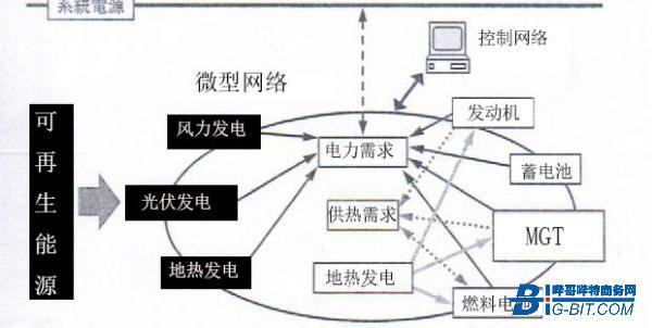 MGT系統-應用廣泛的移動式電源