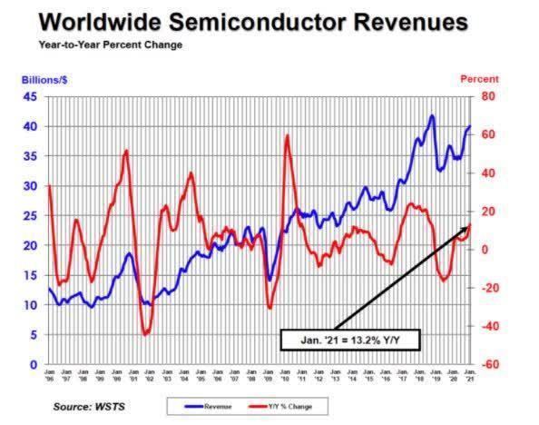 今年1月全球半导体收入超过400亿美元
