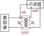 超高频矩形波激励下磁性元件磁心损耗模型