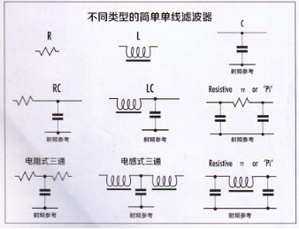 基于電磁兼容性要求的各新型濾波器的構建及應用