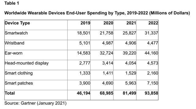除手机外!可穿戴设备是消费科技潜力市场,苹果继续领跑全球