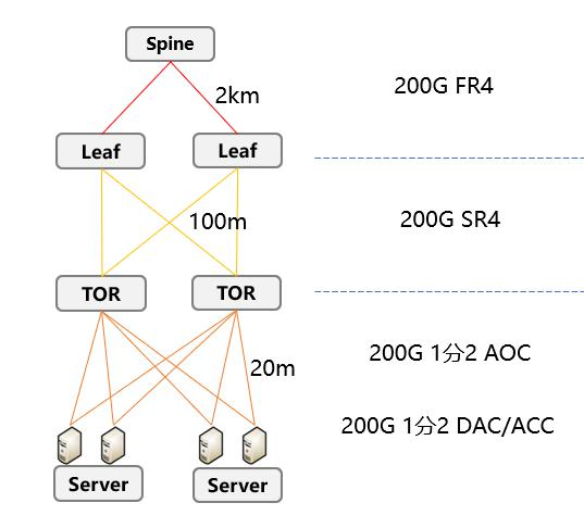 博创科技宣布推出数据中心互联200G 全系列产品