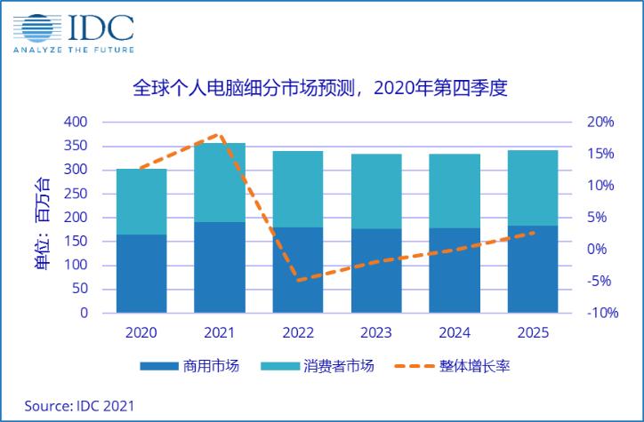 IDC预测:2021年PC市场增长18.2%,出货量达3.5亿台