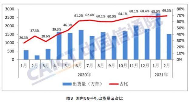 中国信通院:2月国内市场5G手机出货量1507.1万部,占比近七成
