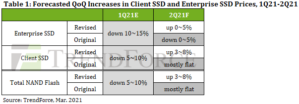 TrendForce预计2021年2季度客户端SSD售价或环比增长3~8%