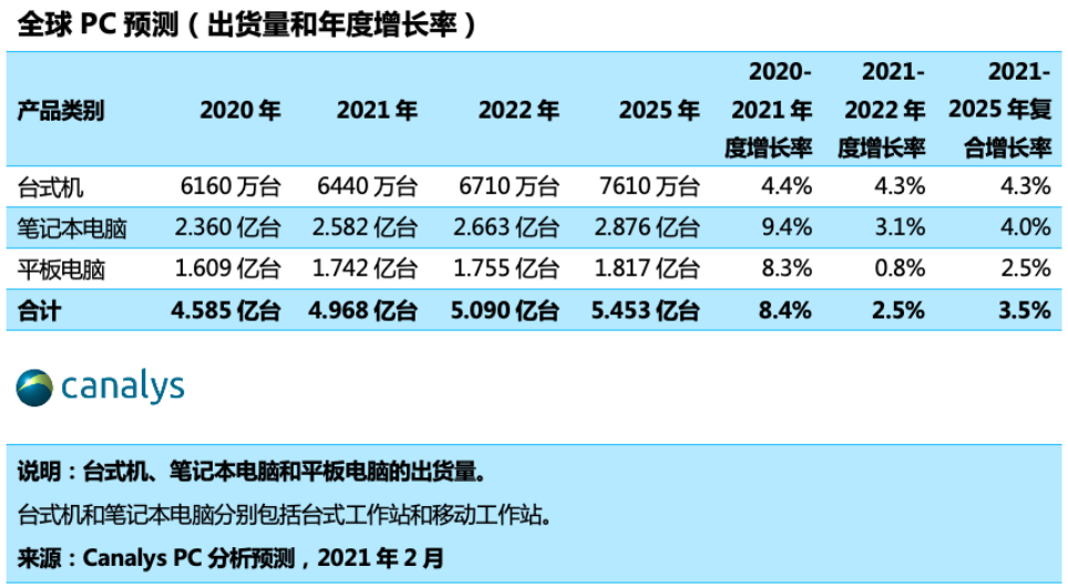 Canalys:全球PC市场在2021年有望增长8%