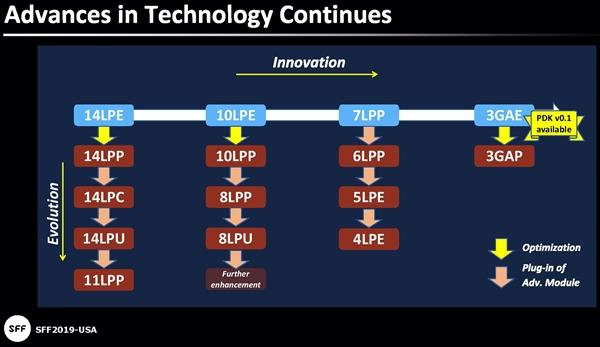 三星首次展示采用3nm工艺制造的芯片,采用GAAFET技术