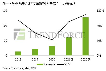 2021年第三代半导体成长力道强劲,GaN功率器件产值年增90.6%为最