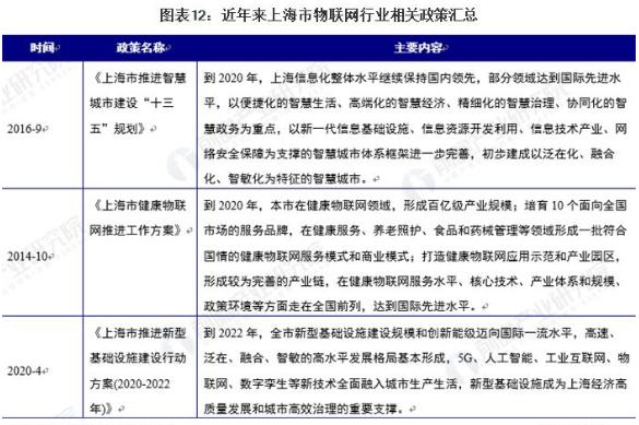 2021年中国与重点城市物联网行业政策分析