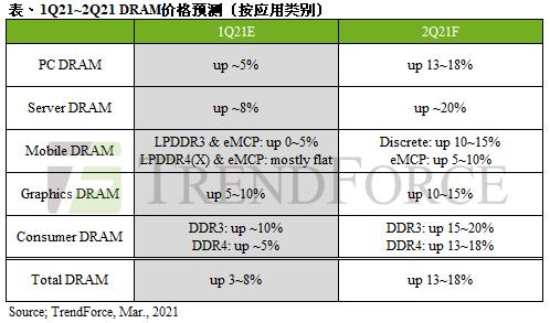 TrendForce集邦咨询:终端产品、资料中心需求热,第二季PC DRAM合约价将大幅上扬13~18%