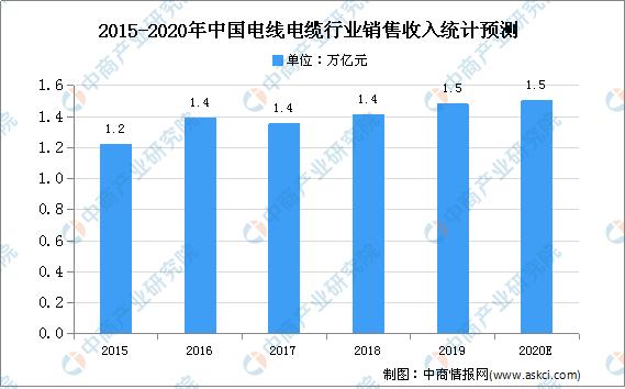 2021年中国电线电缆市场现状及发展趋势预测分析