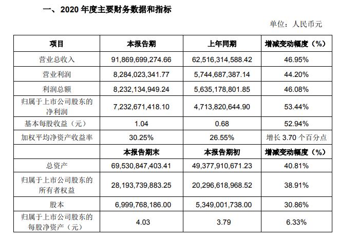 立讯精密2020年净利润增长53.44%