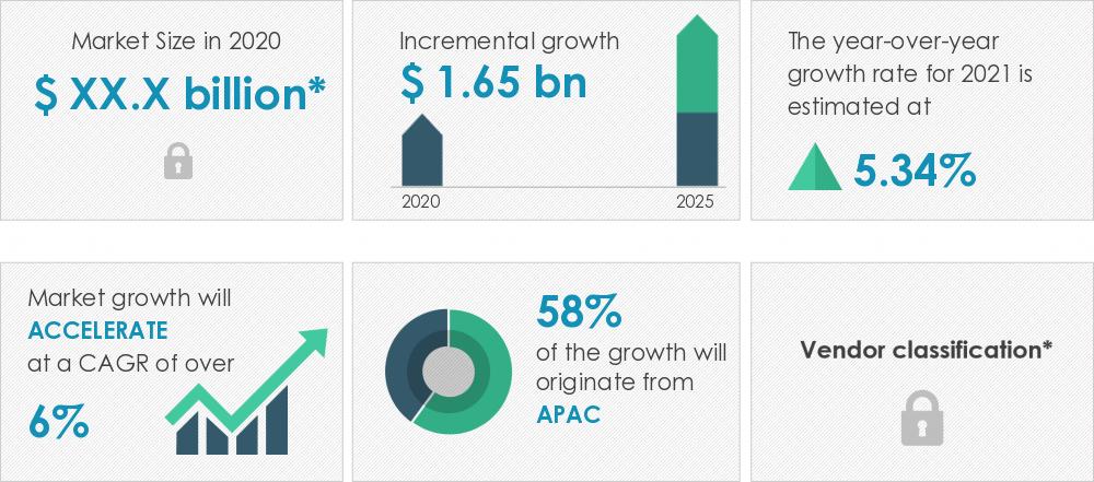 2021-25全球HDMI电缆市场年复合增率达6.43%