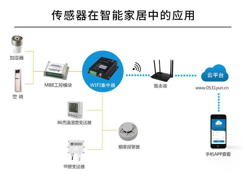 传感器在智能家居中的主要作用