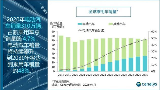 Canalys:2030年电动汽车将占全球乘用车总销量的近一半