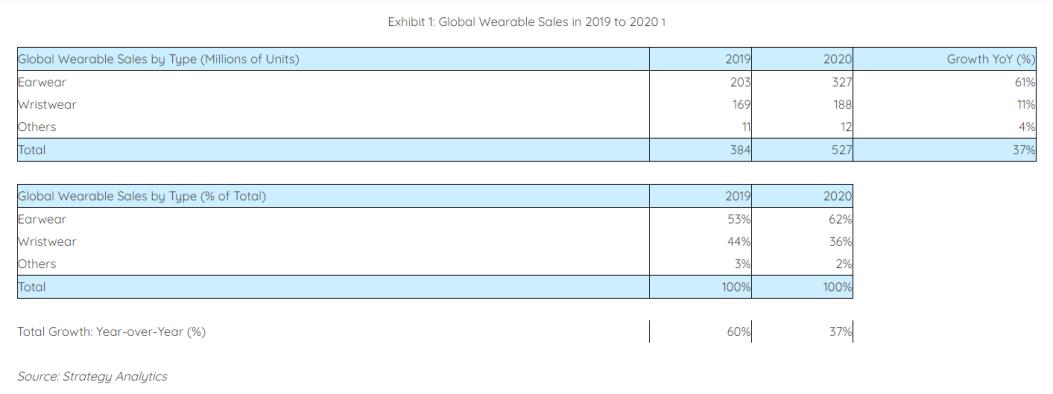 2020年全球可穿戴设备销量首次超过5亿,未来增长空间巨大