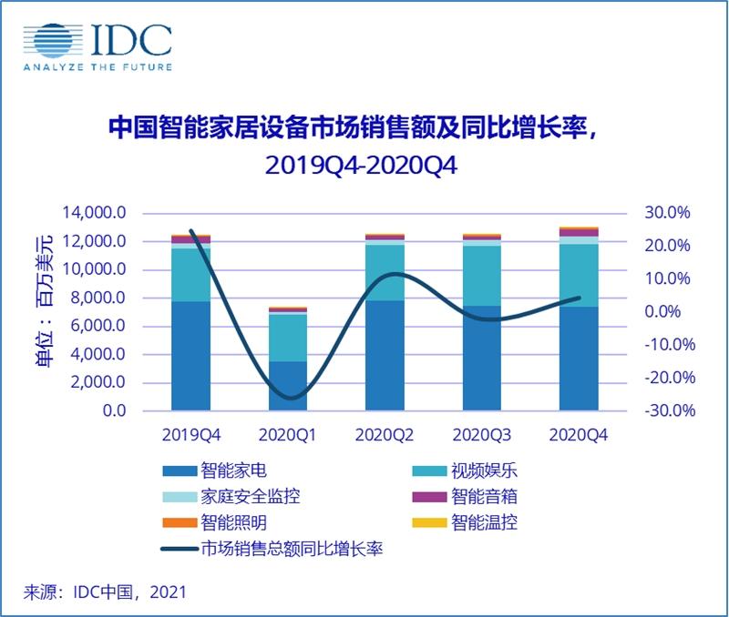 IDC:2020年Q4中国智能家居市场设备出货量6087万台
