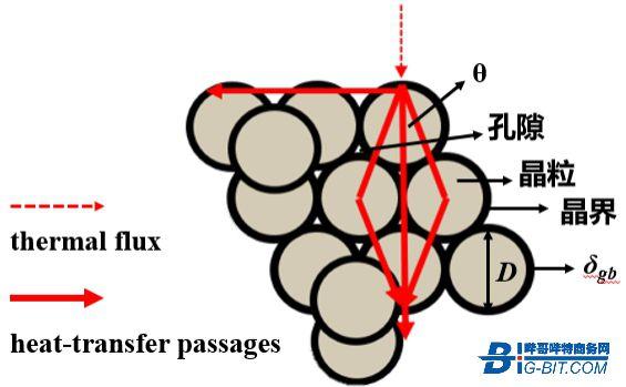 MnZn铁氧体热导率及其影响因素分析