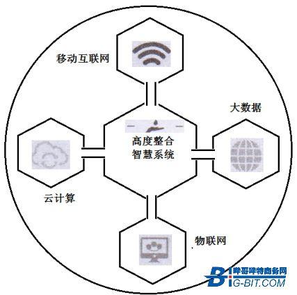 基于高度整合的智慧系統特征及其在各領域的應用