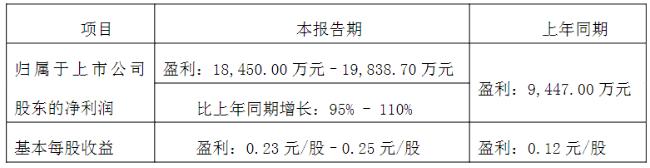 顺络电子Q1净利润增幅或达110%