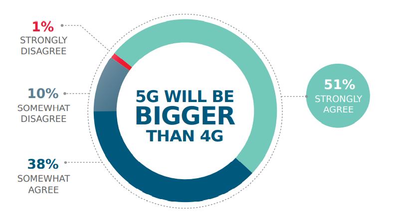 Molex莫仕发布5G现状调查报告:把握时机,跟随5G潮流