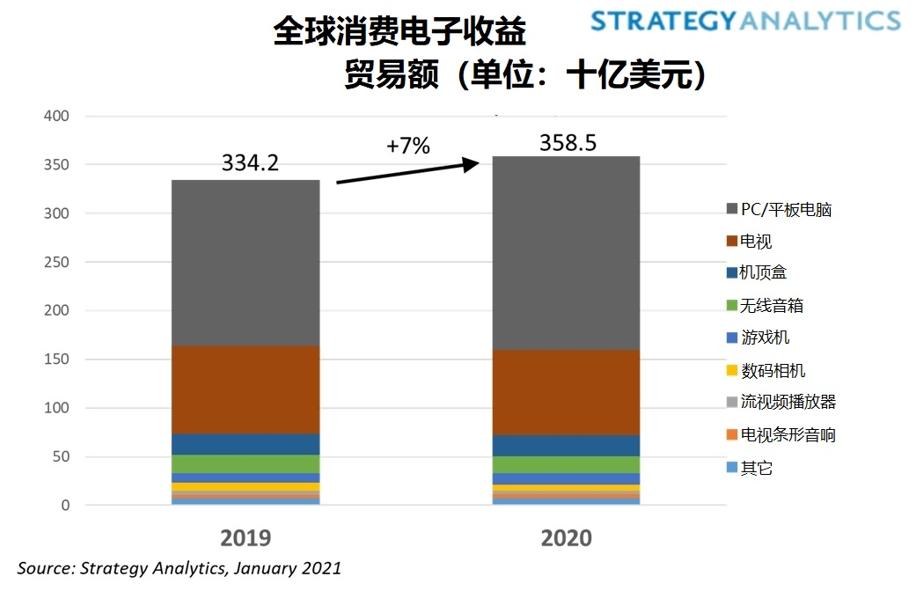 FPC连接器市场及技术发展方向分析