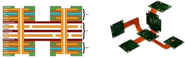 PCB安装连接器如何应对逐渐增长的苛刻技术需求?