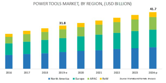 需求释放刺激下 电动工具产业链后市如何?