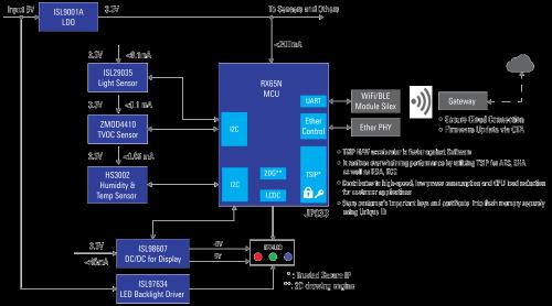 瑞萨电子RX MCU成为率先通过NIST FIPS 140-2安全标准CMVP 3级认证的通用MCU