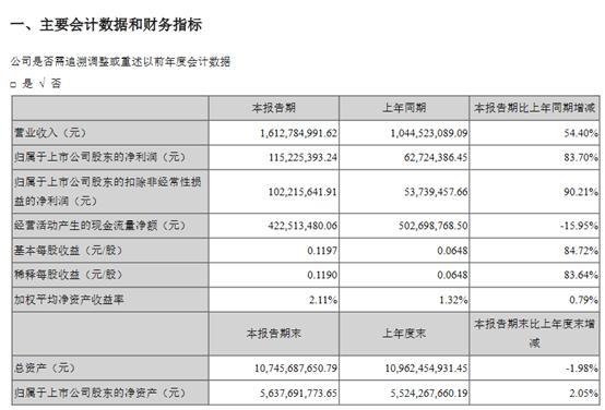 信维通信2021年Q1净利润同比增长83.70%
