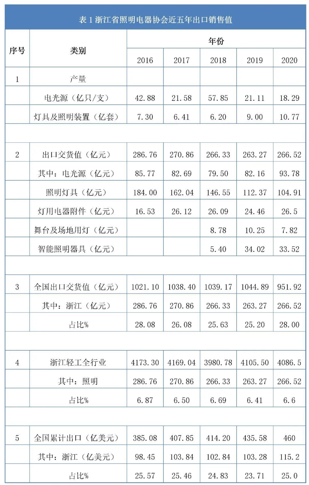 浙江省照明电器协会近五年出口销售值数据